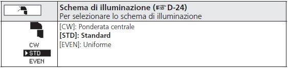 Impostazione Schema di Illuminazione su Nikon SB-900