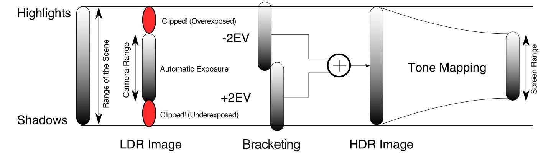 Spiegare l'HDR con un semplice diagramma