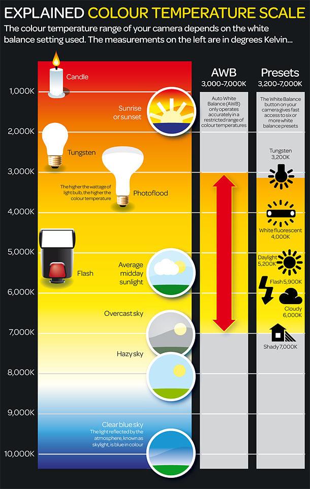 Una infografica sulla temperatura colore
