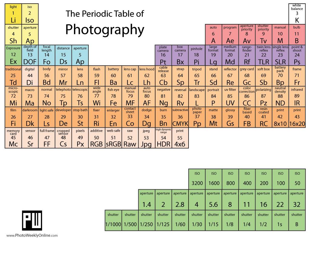 La tavola periodica degli elementi … fotografici!